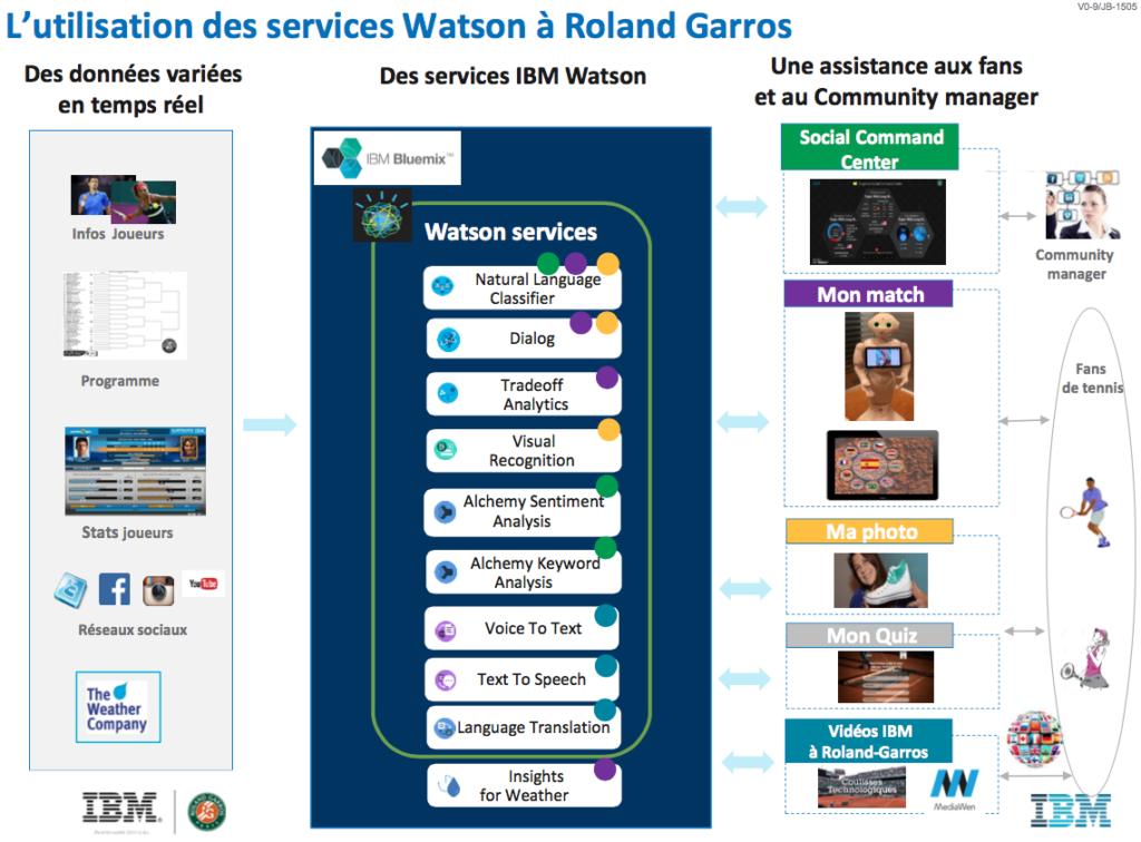 Services Watson d'IBM