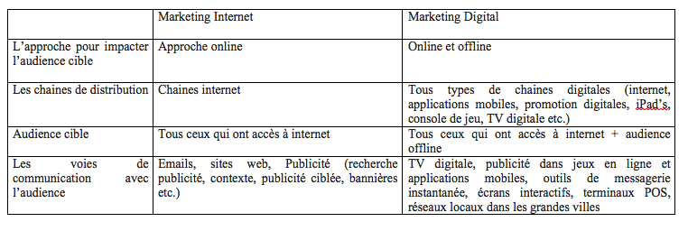 Les différences entre Marketing Internet et Marketing Digital